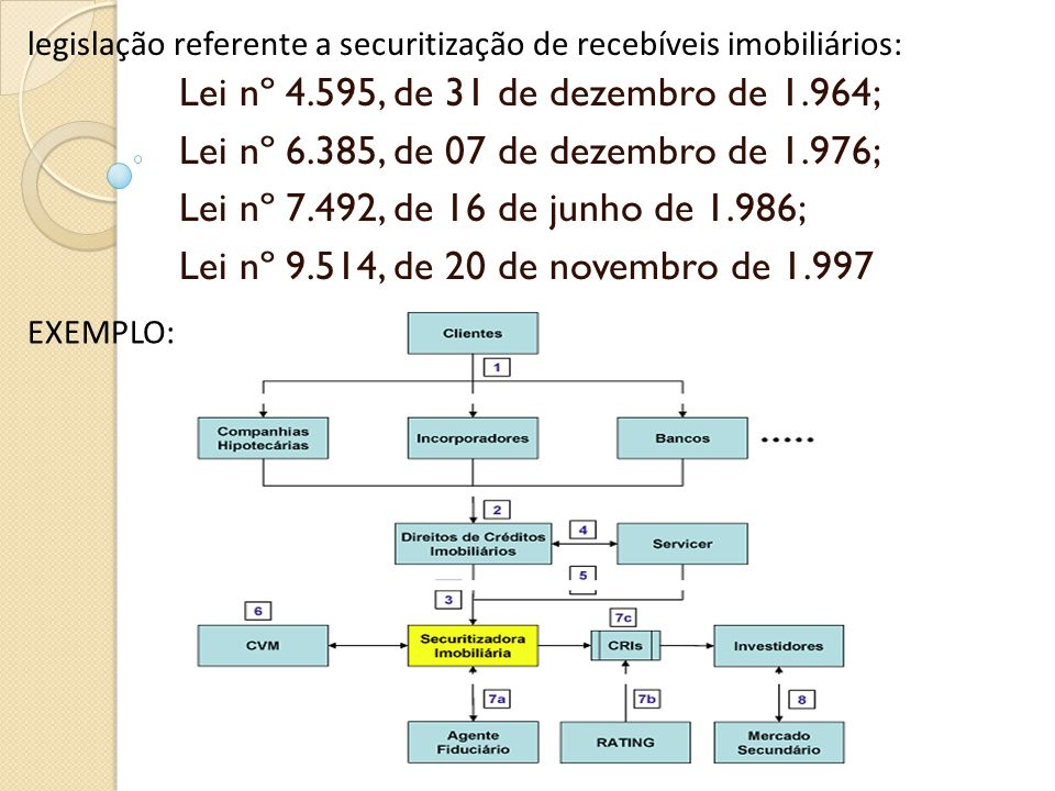 Lei nº 4.595, de 31 de dezembro de 1.964;