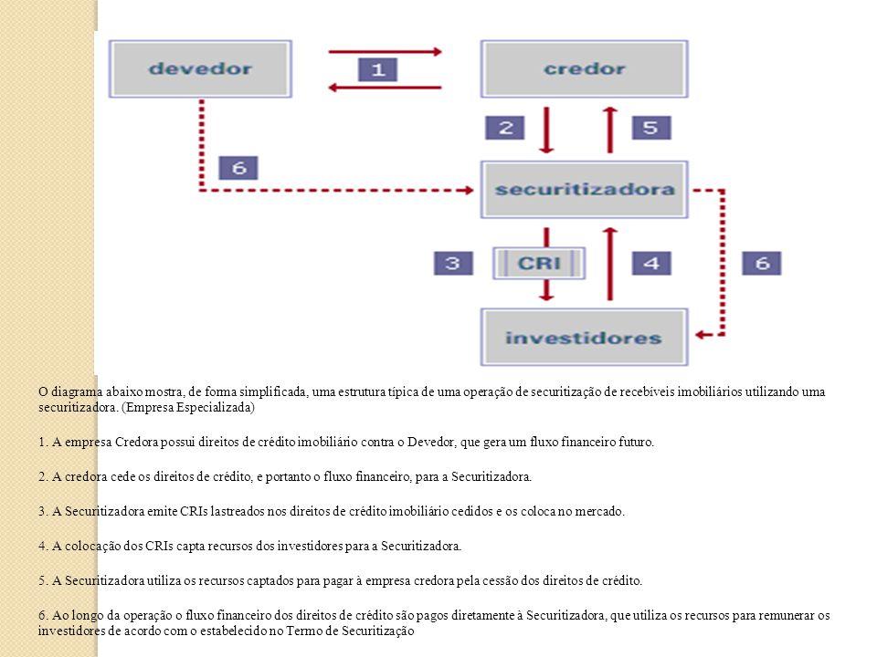 Anatomia de uma Securitização de Recebíveis Imobiliários