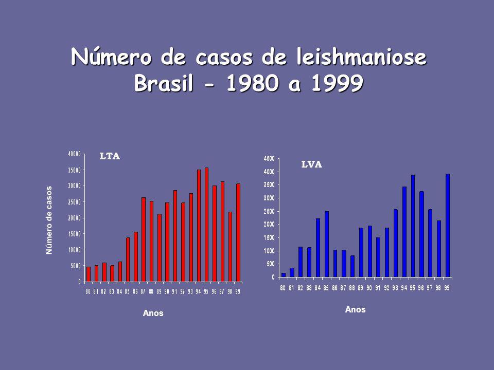 Número de casos de leishmaniose