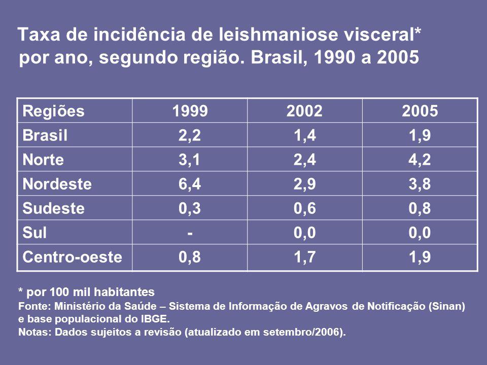 Taxa de incidência de leishmaniose visceral. por ano, segundo região
