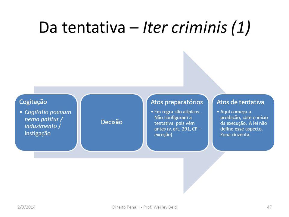 Da tentativa – Iter criminis (1)