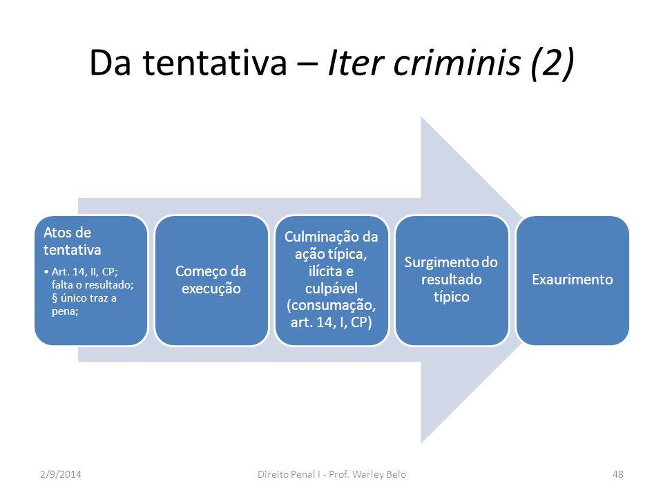 Da tentativa – Iter criminis (2)