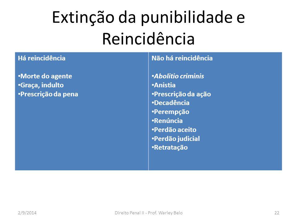 Extinção da punibilidade e Reincidência