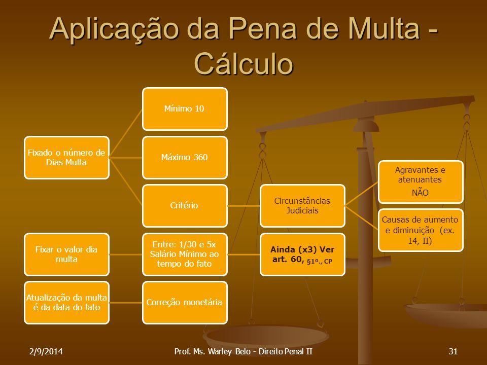 Aplicação da Pena de Multa - Cálculo