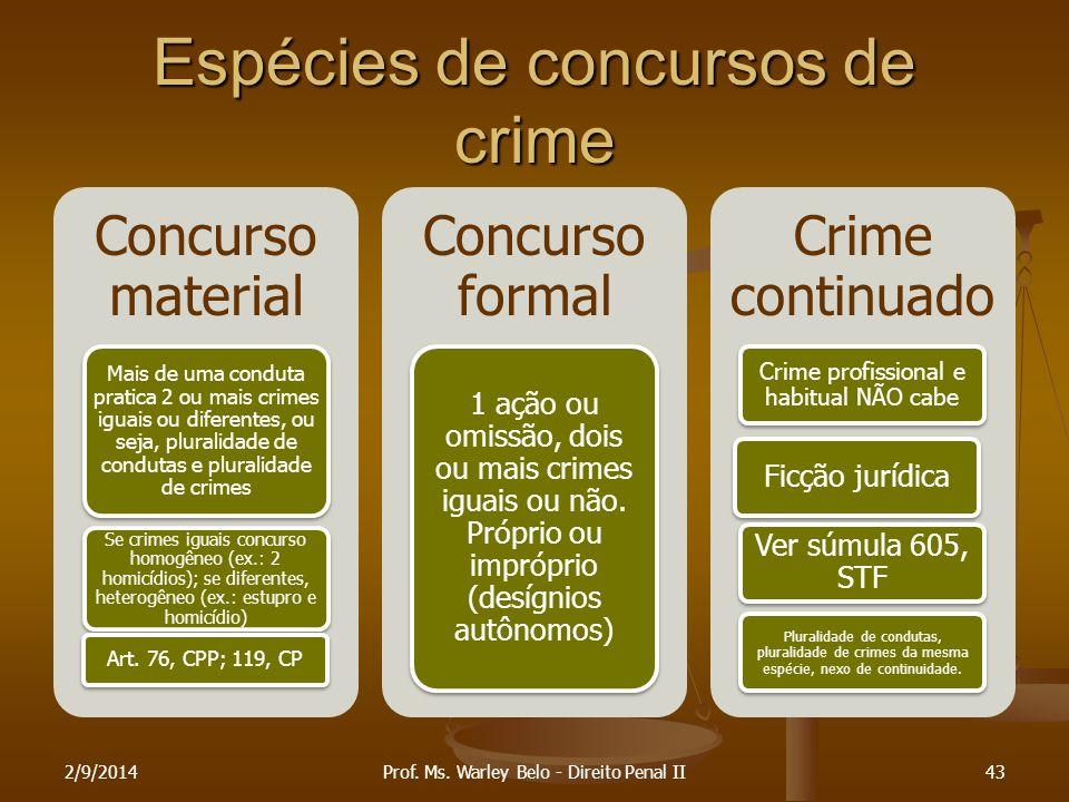 Espécies de concursos de crime