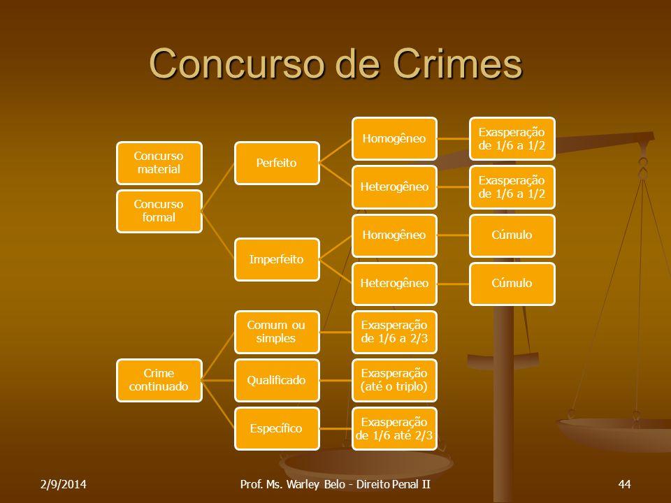 Concurso de Crimes 06/04/2017 Prof. Ms. Warley Belo - Direito Penal II