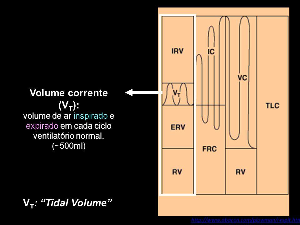 volume de ar inspirado e expirado em cada ciclo ventilatório normal.