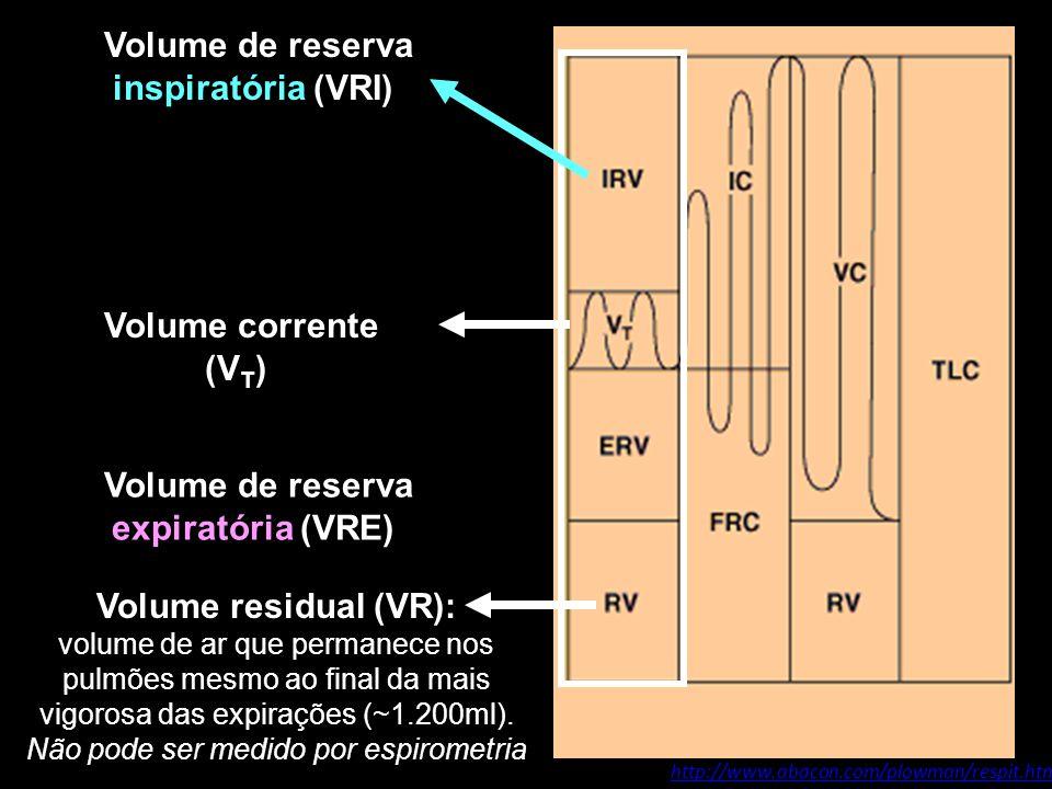 Volume de reserva inspiratória (VRI):
