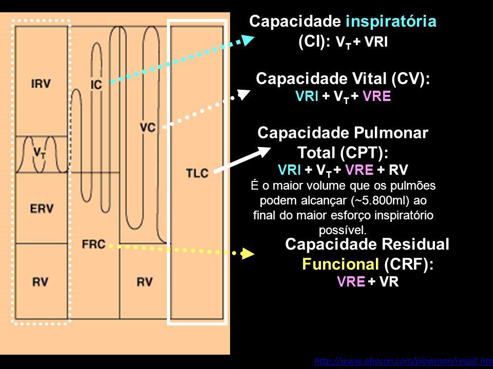 Capacidade inspiratória (CI): VT + VRI