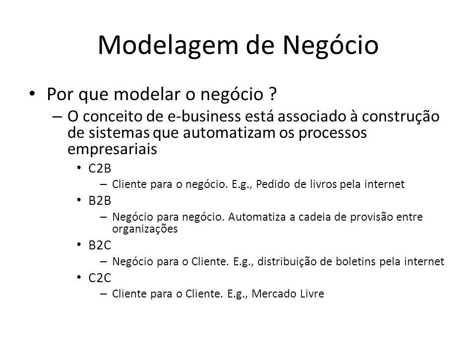 Modelagem de Negócio Por que modelar o negócio