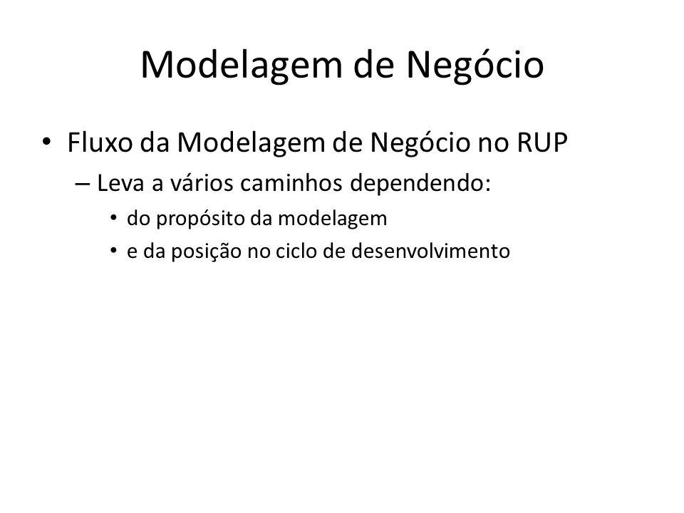 Modelagem de Negócio Fluxo da Modelagem de Negócio no RUP