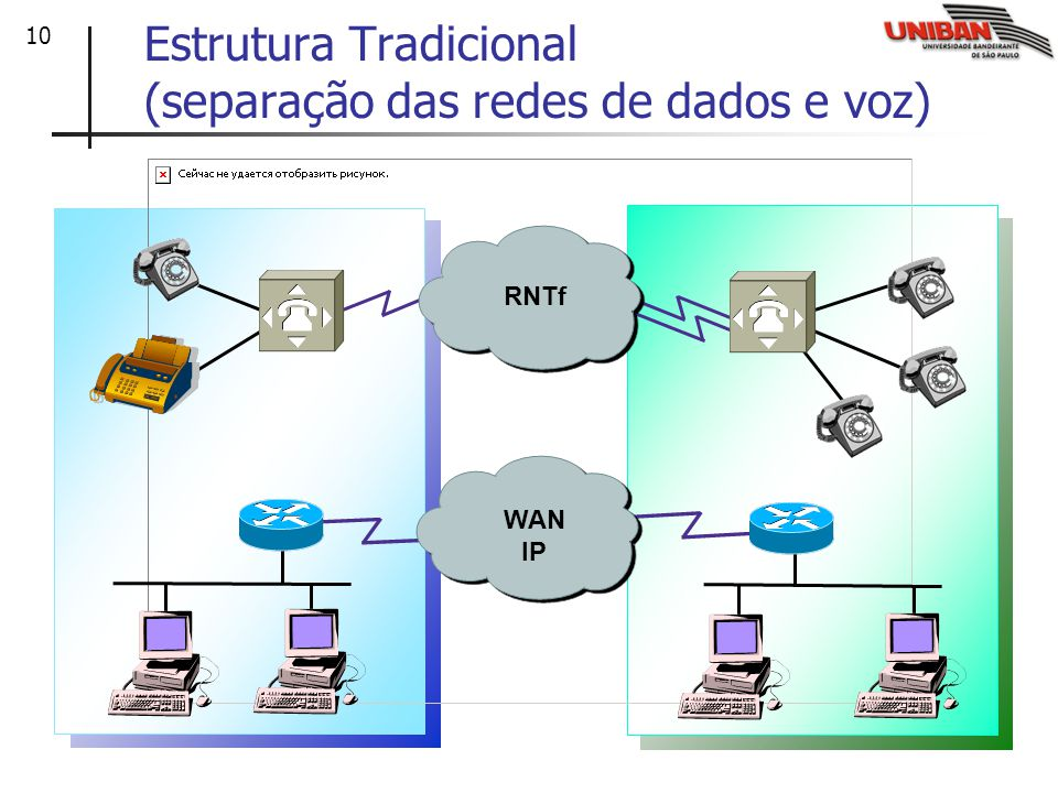 Estrutura Tradicional (separação das redes de dados e voz)