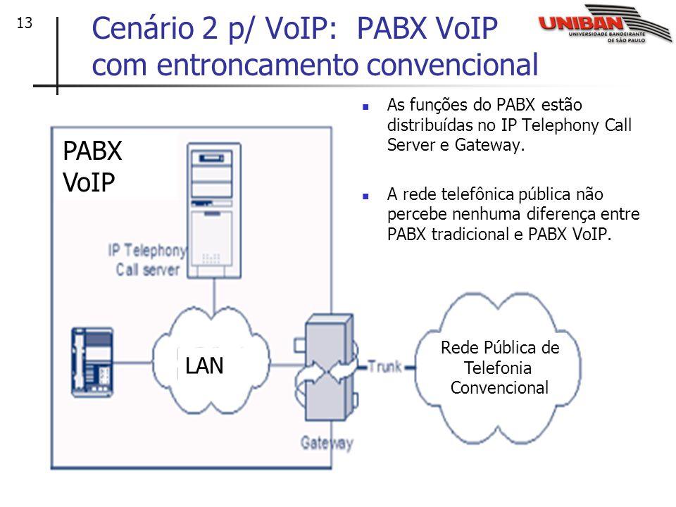 Cenário 2 p/ VoIP: PABX VoIP com entroncamento convencional