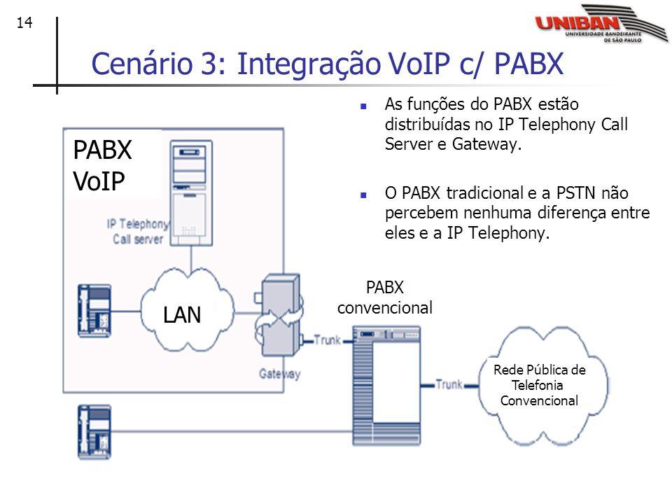 Cenário 3: Integração VoIP c/ PABX