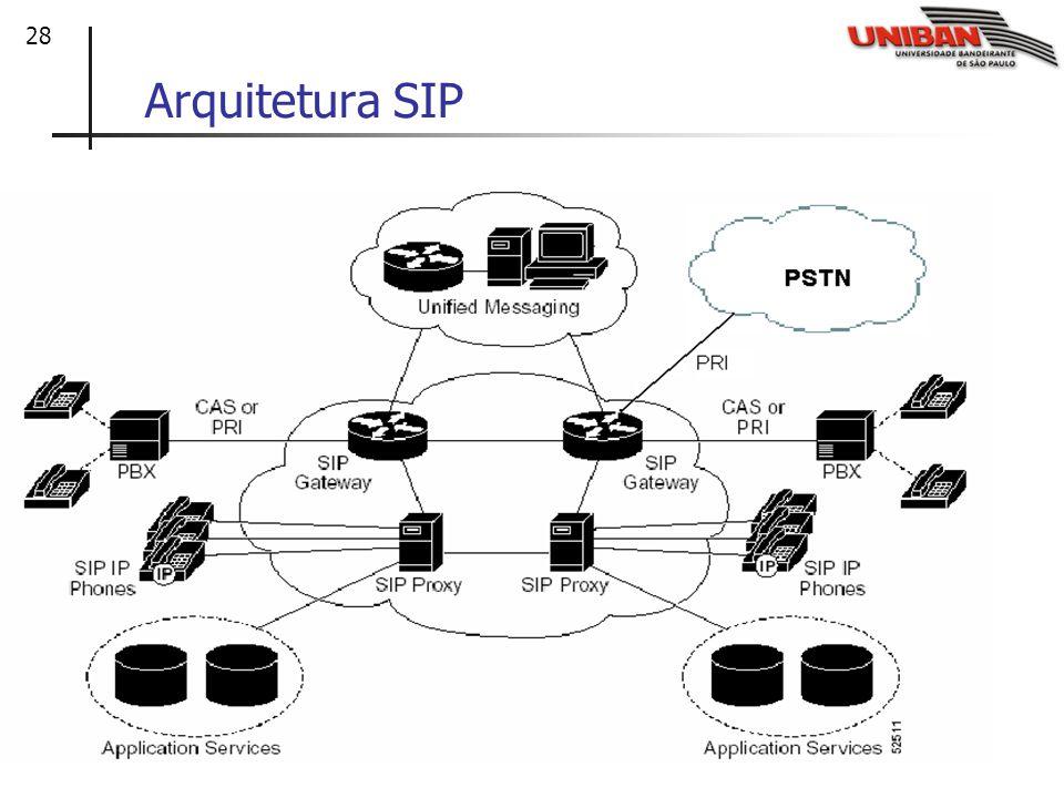 Arquitetura SIP