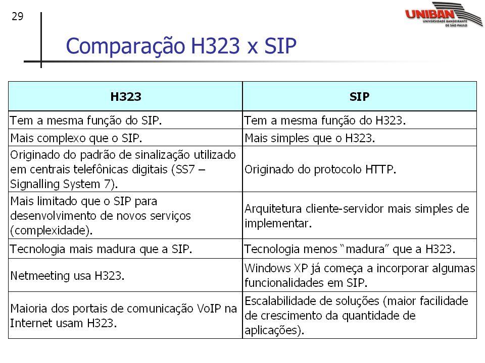 Comparação H323 x SIP