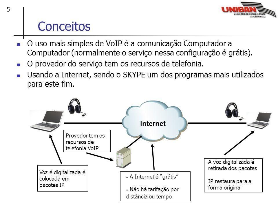 Conceitos O uso mais simples de VoIP é a comunicação Computador a Computador (normalmente o serviço nessa configuração é grátis).