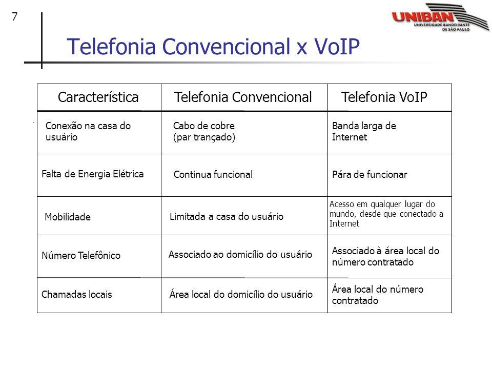 Telefonia Convencional x VoIP
