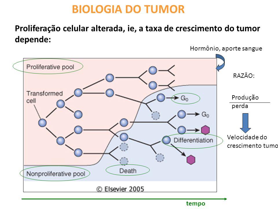BIOLOGIA DO TUMOR Proliferação celular alterada, ie, a taxa de crescimento do tumor depende: Hormônio, aporte sangue.