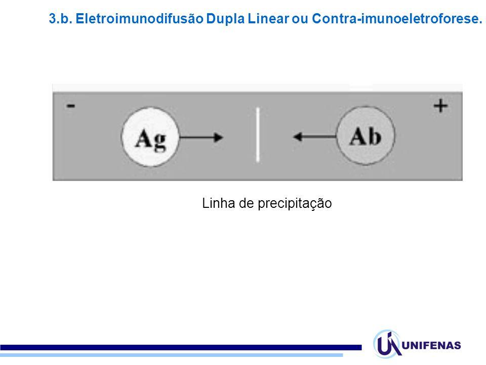 3.b. Eletroimunodifusão Dupla Linear ou Contra-imunoeletroforese.