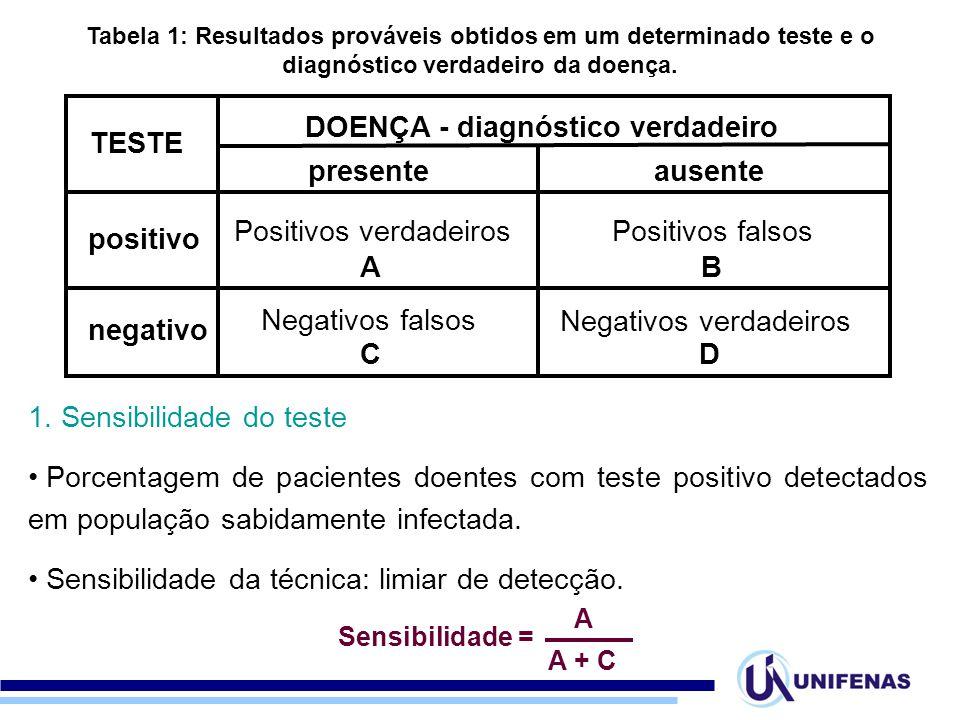 DOENÇA - diagnóstico verdadeiro presente ausente