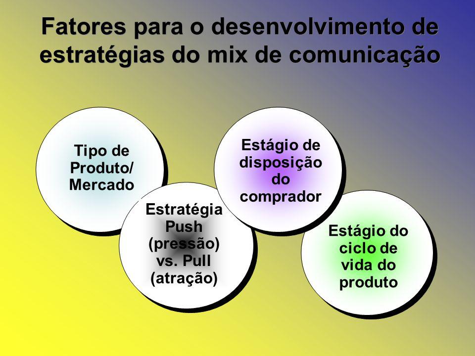Fatores para o desenvolvimento de estratégias do mix de comunicação