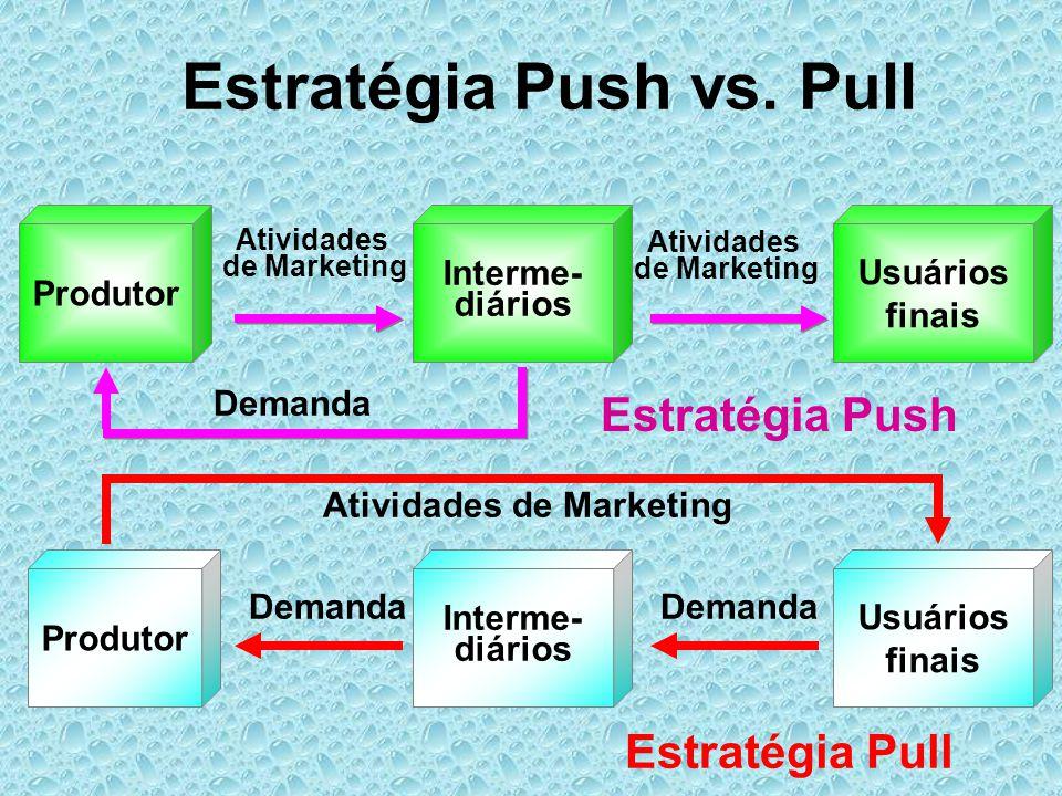 Estratégia Push vs. Pull