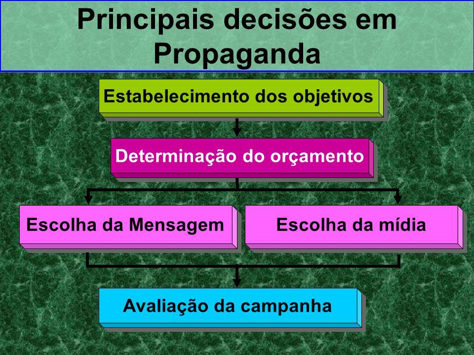 Estabelecimento dos objetivos Principais decisões em Propaganda