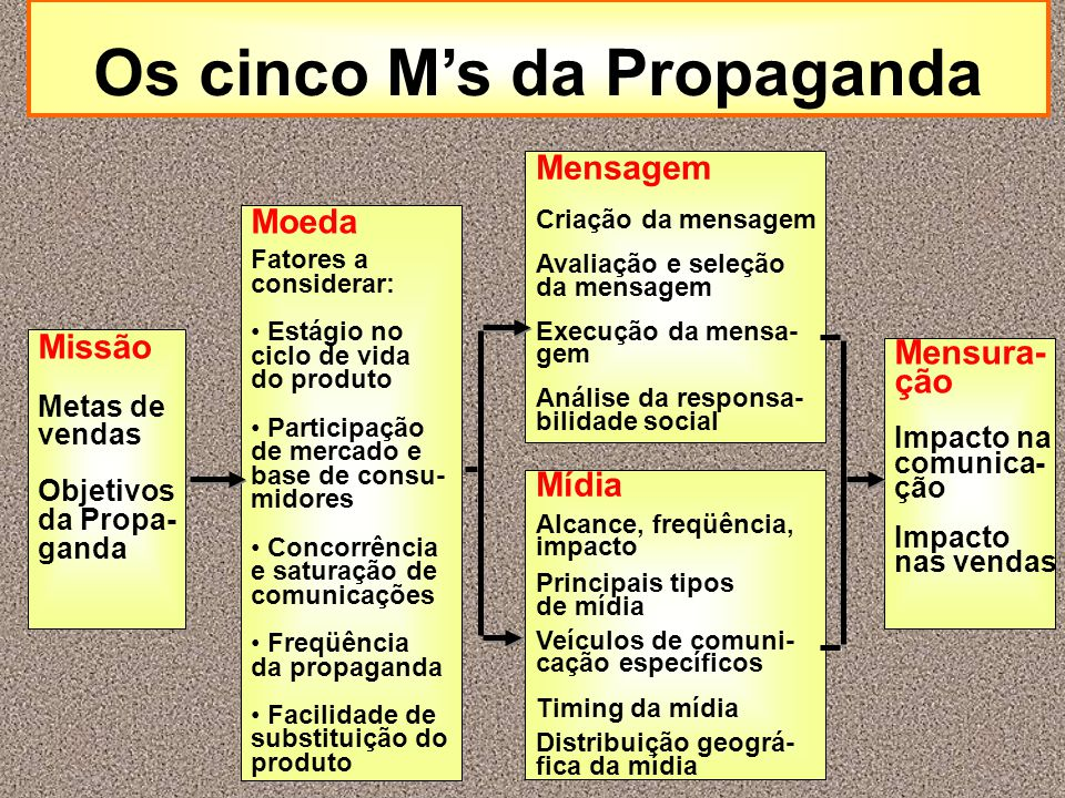Os cinco M's da Propaganda