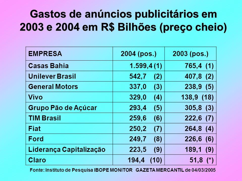 Gastos de anúncios publicitários em 2003 e 2004 em R$ Bilhões (preço cheio)