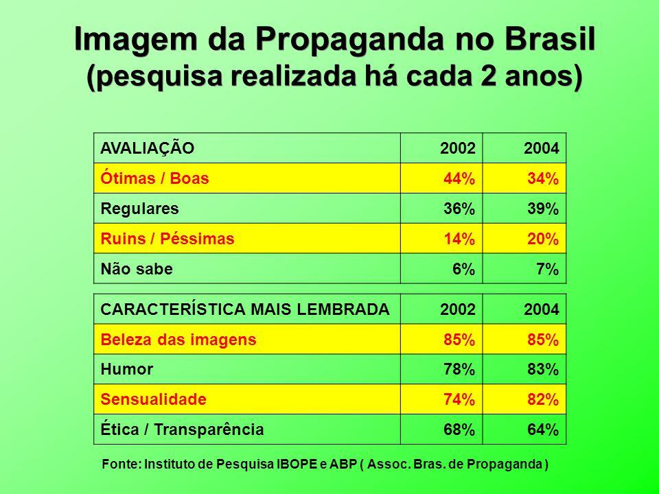 Imagem da Propaganda no Brasil (pesquisa realizada há cada 2 anos)