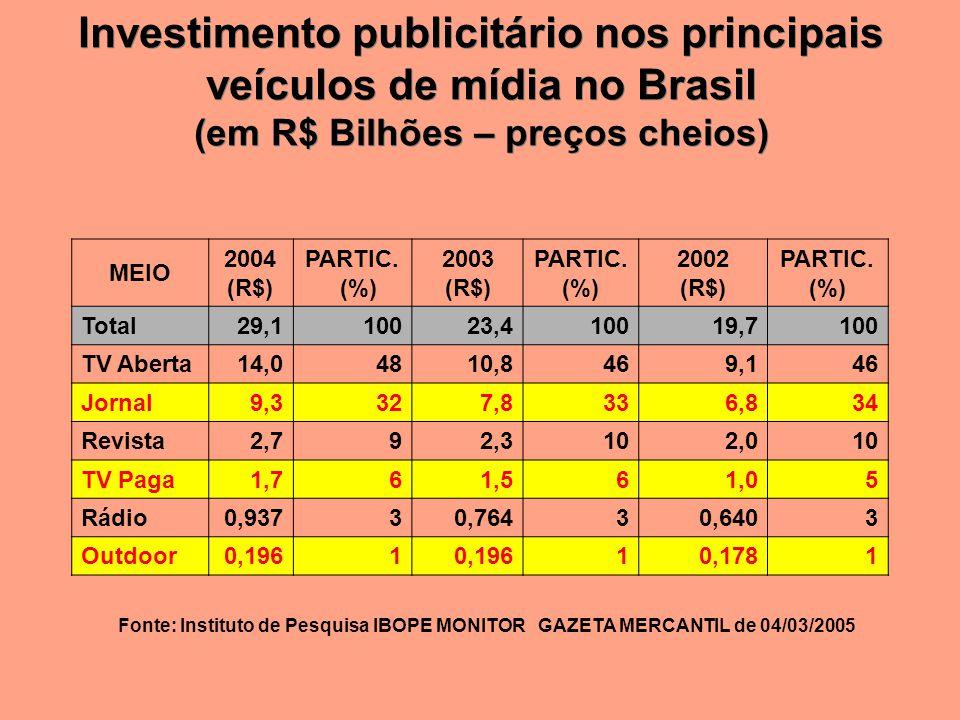 Investimento publicitário nos principais veículos de mídia no Brasil