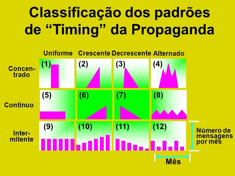 Classificação dos padrões de Timing da Propaganda