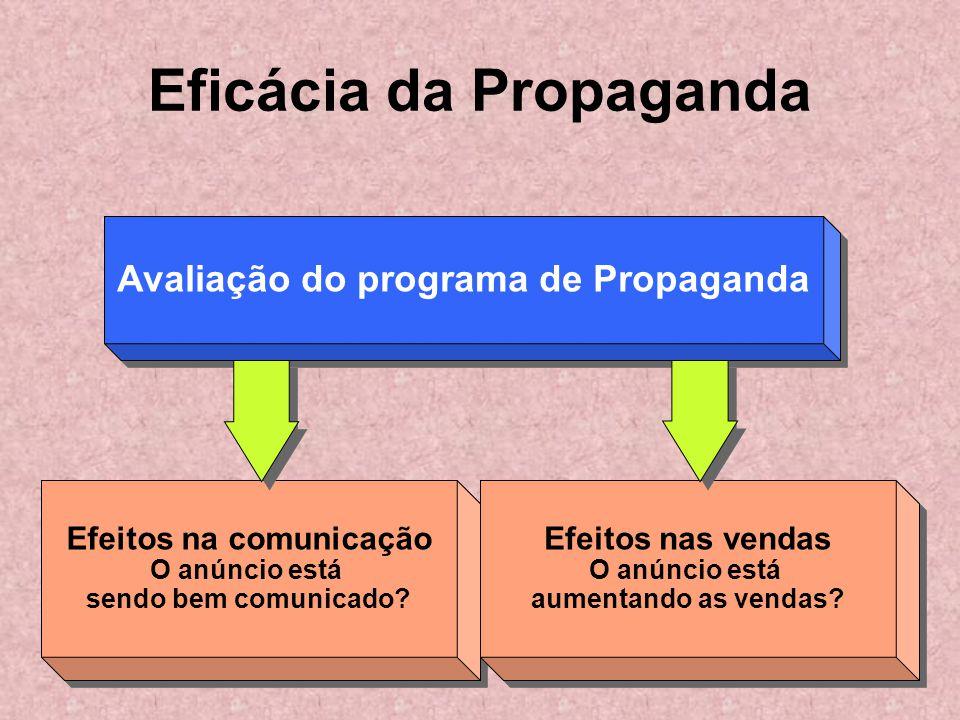 Eficácia da Propaganda