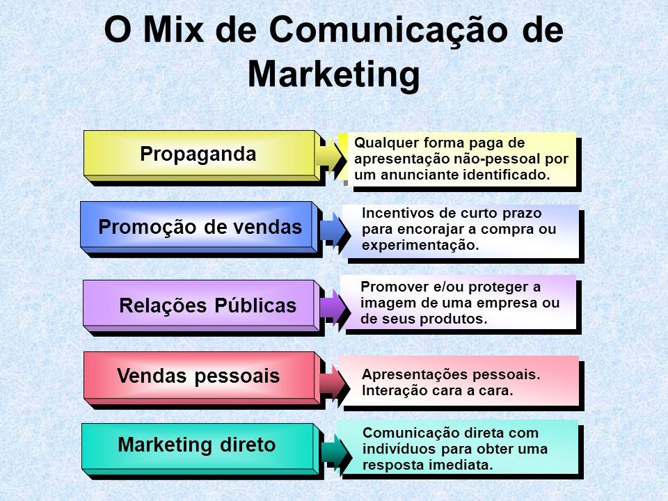 O Mix de Comunicação de Marketing