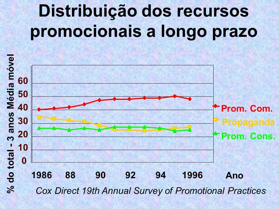 Distribuição dos recursos promocionais a longo prazo