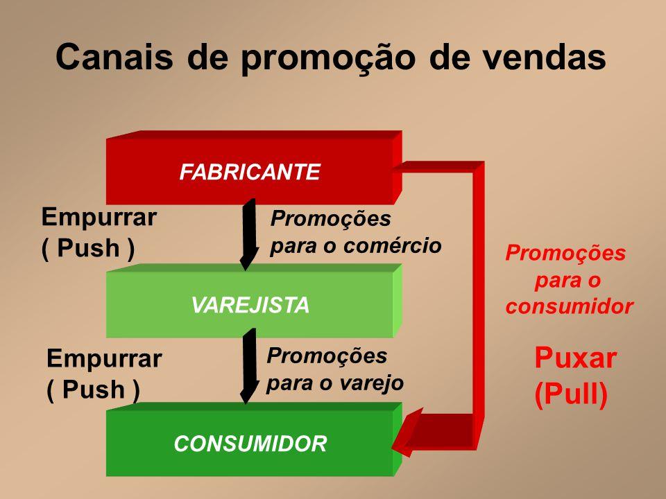 Canais de promoção de vendas