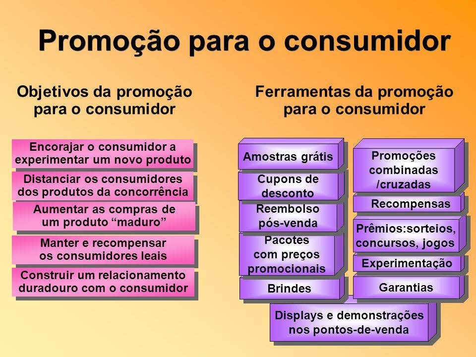 Promoção para o consumidor