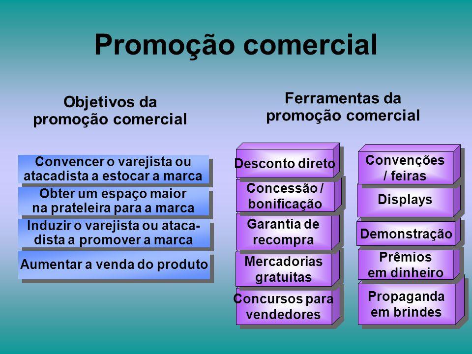Promoção comercial Ferramentas da promoção comercial