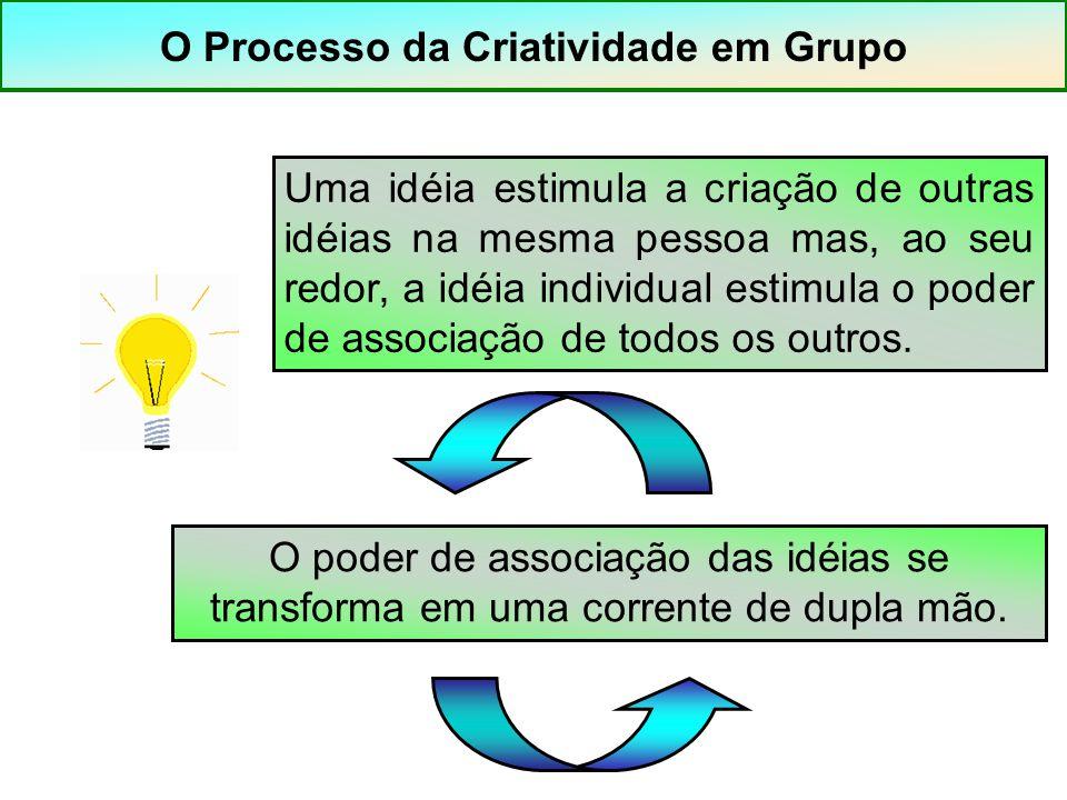 O Processo da Criatividade em Grupo