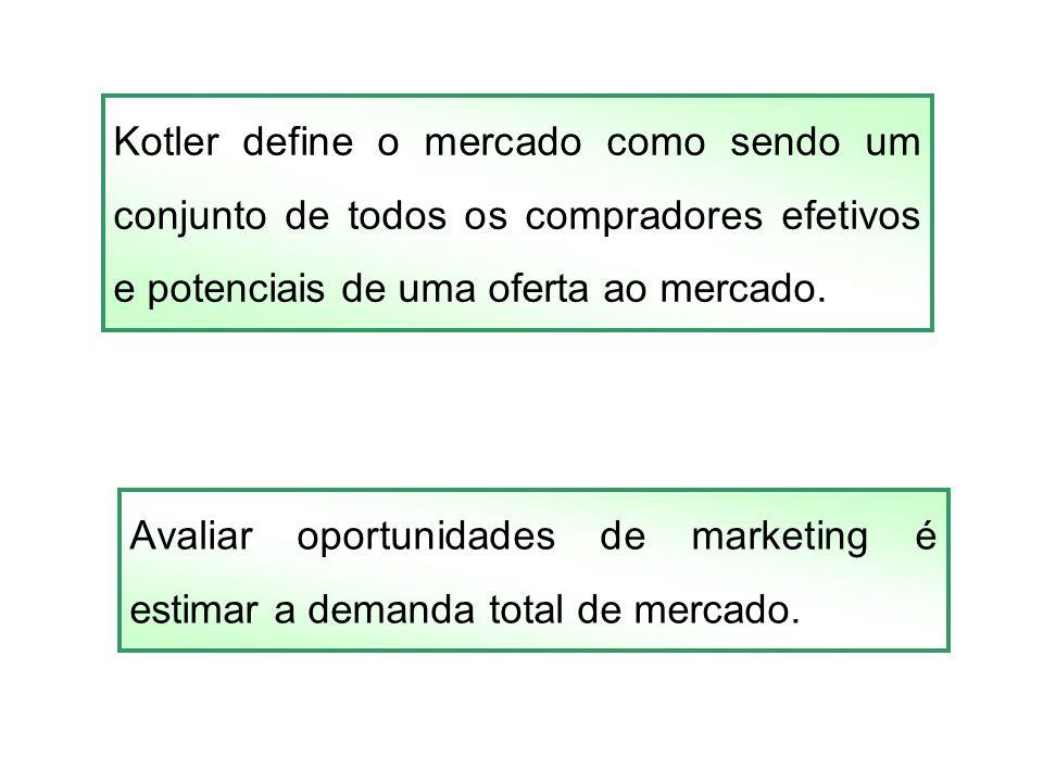 Kotler define o mercado como sendo um conjunto de todos os compradores efetivos e potenciais de uma oferta ao mercado.