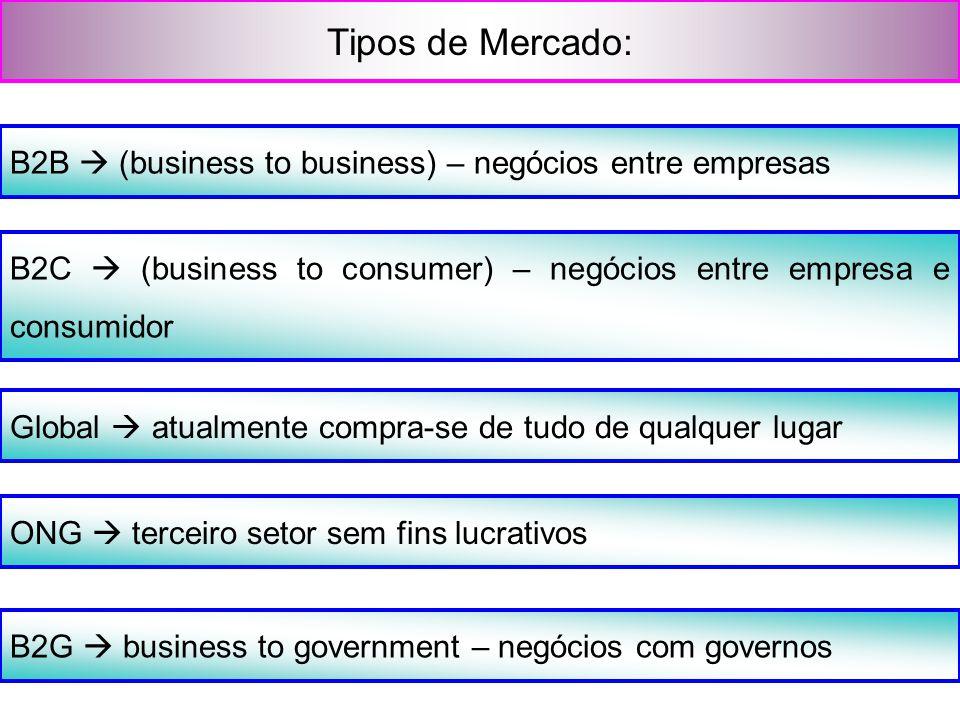 Tipos de Mercado: B2B  (business to business) – negócios entre empresas. B2C  (business to consumer) – negócios entre empresa e consumidor.