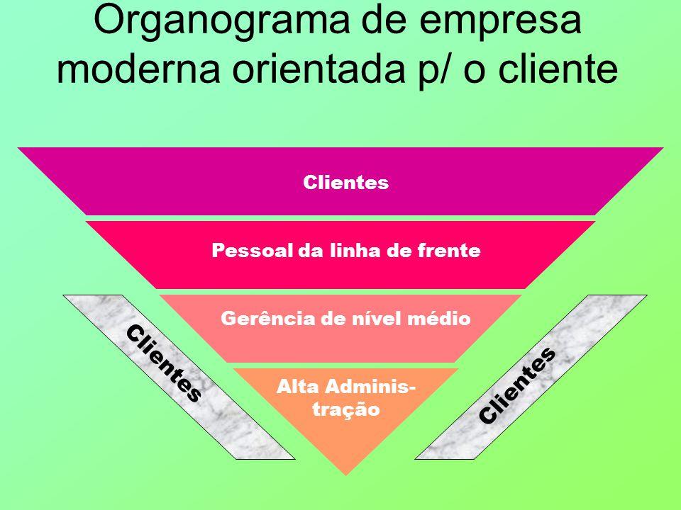 Organograma de empresa moderna orientada p/ o cliente