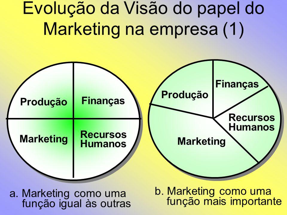 Evolução da Visão do papel do Marketing na empresa (1)