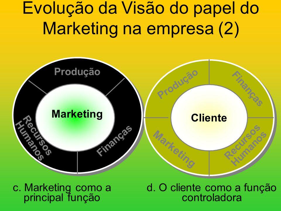 Evolução da Visão do papel do Marketing na empresa (2)