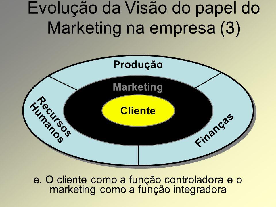 Evolução da Visão do papel do Marketing na empresa (3)