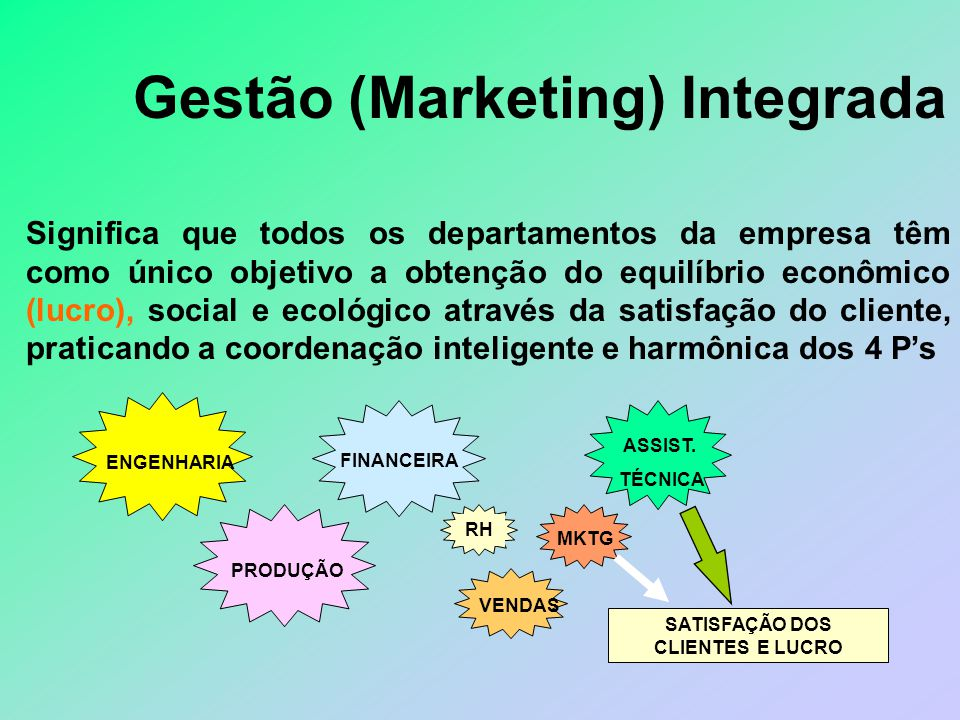 Gestão (Marketing) Integrada