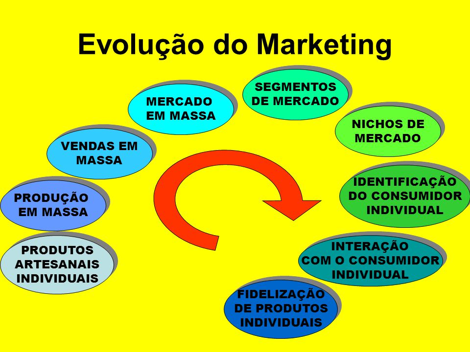 Evolução do Marketing SEGMENTOS DE MERCADO MERCADO EM MASSA NICHOS DE