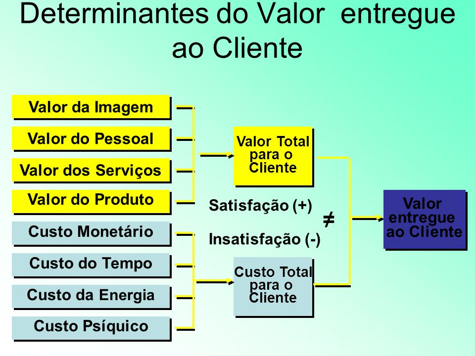 Determinantes do Valor entregue ao Cliente