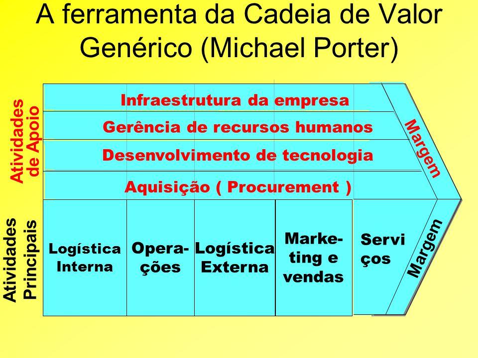 A ferramenta da Cadeia de Valor Genérico (Michael Porter)